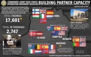 Übersicht über die bisher durch multinationale Polizei- und Streitkräfteeinheiten Ausgebildeten im Rahmen der Operation Inherent Resolve. Grafik: US Department of Defense
